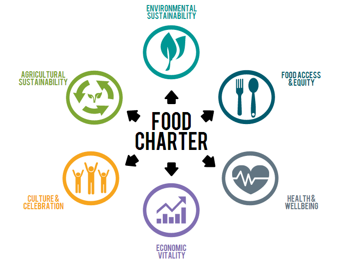 Headwaters Food Charter