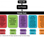 York Region Agriculture Strategy