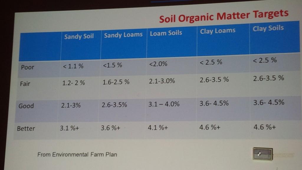 Soil Organic Matter Targets